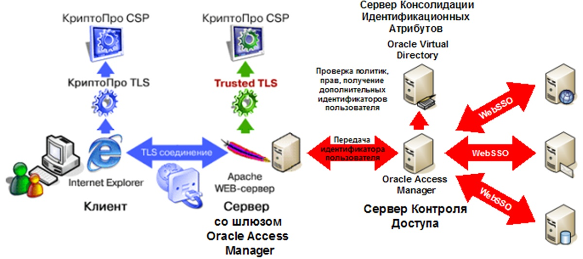 Архитектура взаимодействия Trusted TLS и Oracle Access Manager
